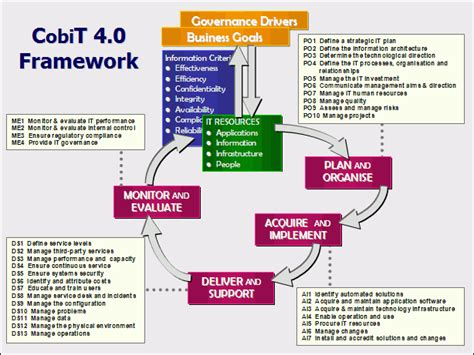 cobit templates edi diwan cobit objectives for information and