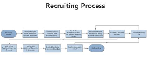 hiring process template employee recruitment process flowchart create a flowchart