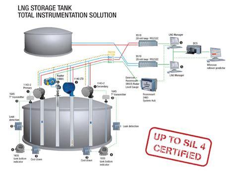 Cabinet Design Software w 228 rtsil 228 whessoe lng amp flng tank gauging system