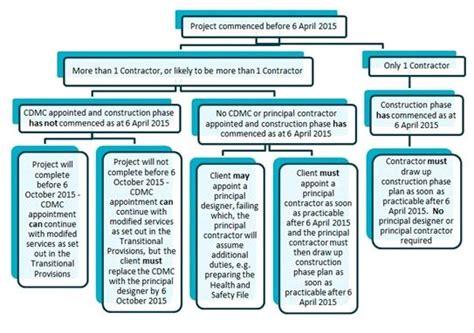 design management regulations 2015 construction design and management regulations 2015