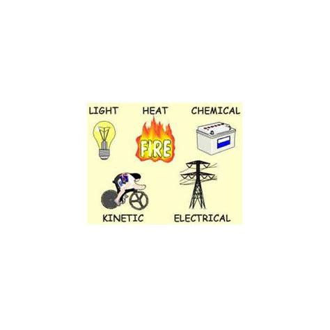 kinetic energy of inductor in what form is the energy of an inductor stored 28 images forms of energy include kinetic