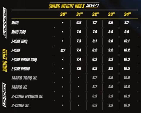 swing weight chart swing weight index just bat reviews