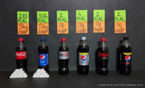 how much sugar is in light sugar in drinks and sodas sugary drinks hypos
