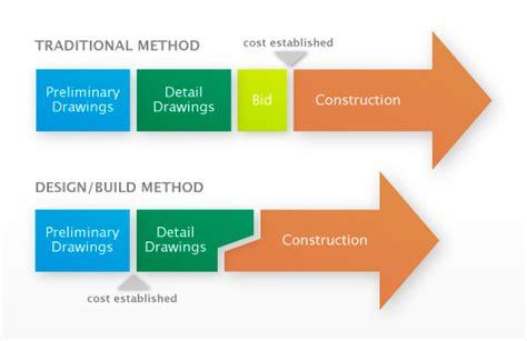 design and build procurement quality what we do atkinson construction