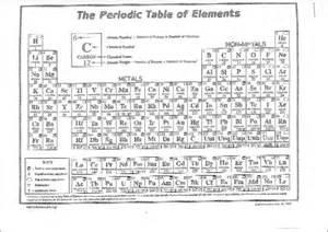 Periodic Table Protons Neutrons Electrons Periodic Table Protons Neutrons And Electrons Worksheet