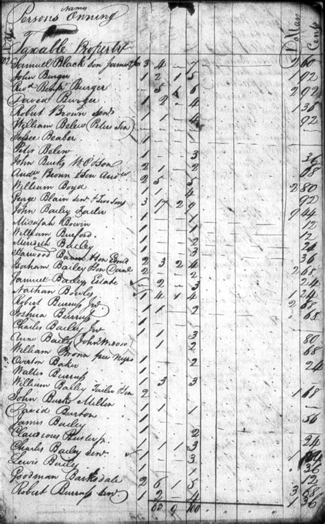 Albemarle County Personal Property Tax Records Harwood Howard Bacon 1747 1807 Wikitree Free Family Tree