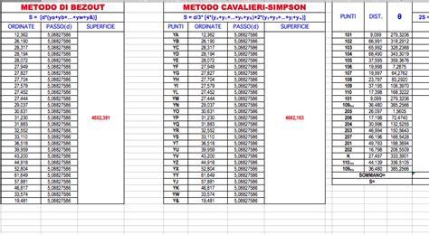 tavola di gauss esempio foglio excel calcolo aree con gauss b 232 zout e