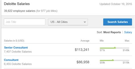 Deloitte Senior Consultant Salary After Mba by What Is The Starting Salary For A Business Technology