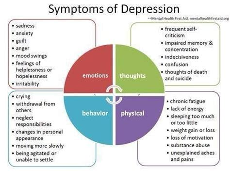 Can Emotional Healing Cause Physical Detox by 25 Best Ideas About Depression Symptoms On