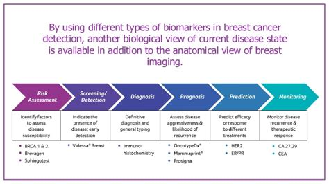 breast cancer biomarkers tag
