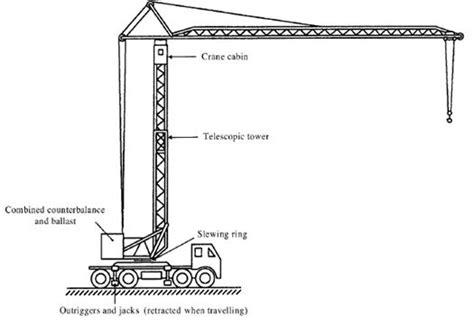 Crane Saddle hse types of cranes safety