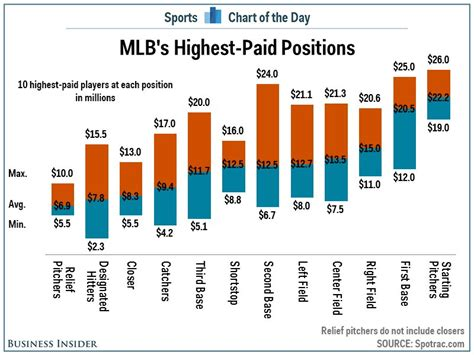 highest paid wnba salary chart mlb s highest paid positions business insider