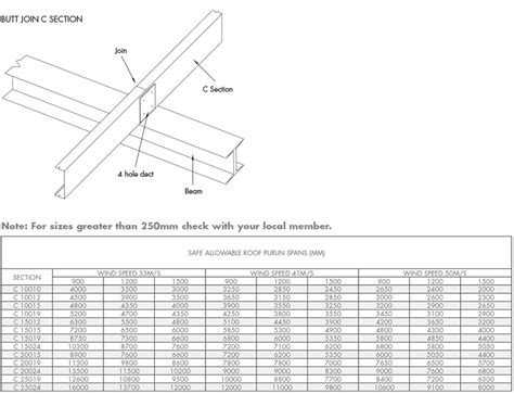 steel c section span tables purlin c purlins and top hats supplies steeline
