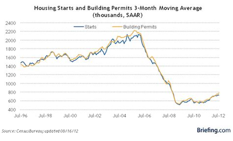 Mba Mortgage Applications Data by Key Housing Data Charts Released In August The Basis Point