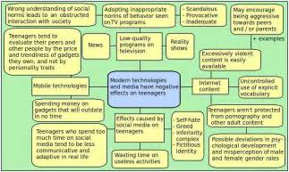 Effects Of Modern Lifestyle Essay by Mind Mapping Free Brainstorming Sles And Exles