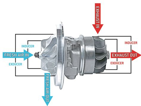working of turbo charger how a turbo works pearltrees