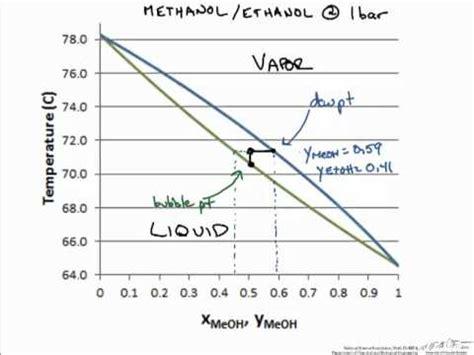 txy diagram phase equilibrium txy diagram