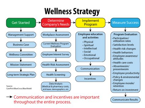 wellness program template seminars