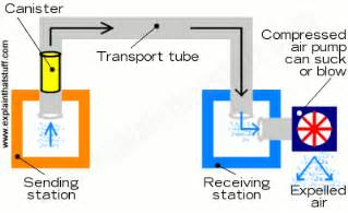How pneumatic tube transport works   Explain that Stuff