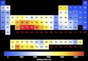 boiling point for all the elements in the periodic table