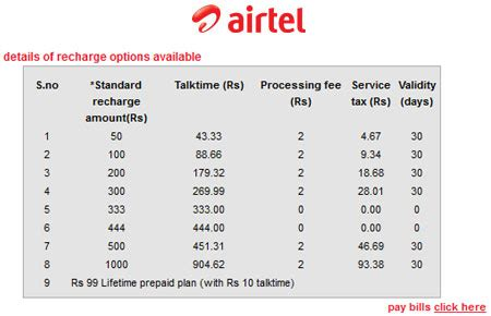 mobile bharti airtel prepaid recharge service for india launched