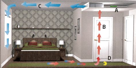 room to room ventilation system demand controlled ventilation in hotels swegon air academy