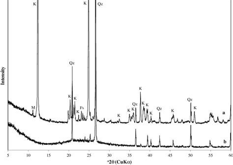 xrd pattern kaolinite synthesis and characterization of zeolite a by