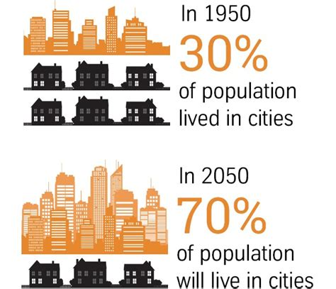 by 2050 urban buildings that breathe and adapt greenbiz visions for planning new urban communities urban hub