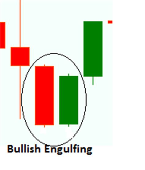 pattern energy morningstar how to trade in forex by candlesticks pattern analysis