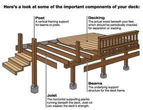 Porch Components decks and porches angies list