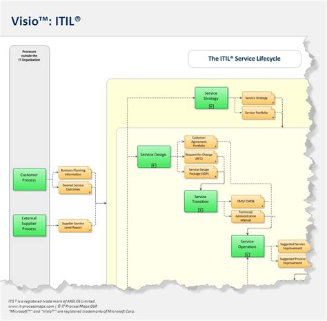 business process mapping visio the itil process map for visio a translation of itil