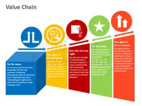 value chain template michael porter s value chain analysis editable powerpoint