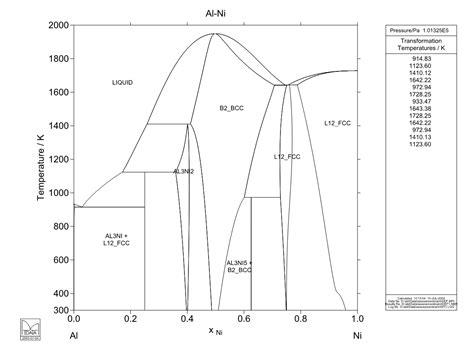 ni al phase diagram calculated al ni phase diagram