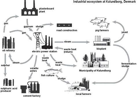 industrial revolution flowchart industrial revolution flow chart book covers