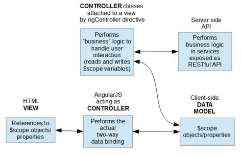 Javascript Angularjs Client Mvc Pattern Stack Overflow | angularjs naked college girls