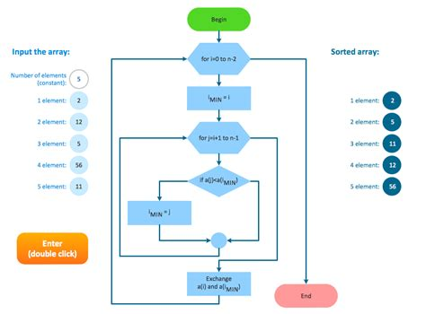 flowchart or selection sort flowchart exle images best free
