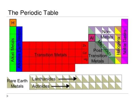 Periodic Table Families by Families Periodict Ppt 1