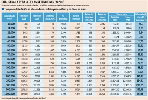 Tabla De Retenciones Pensionistas 2016 | search results retenciones en navarra 2016
