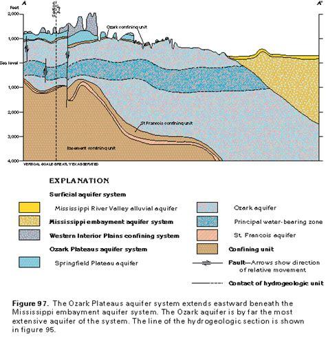 aquifer diagram aquifers