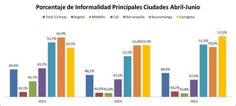 porcentaje de la seguridad social en colombia 2016 porcentaje salud colombia 2017 porcentaje salud colombia