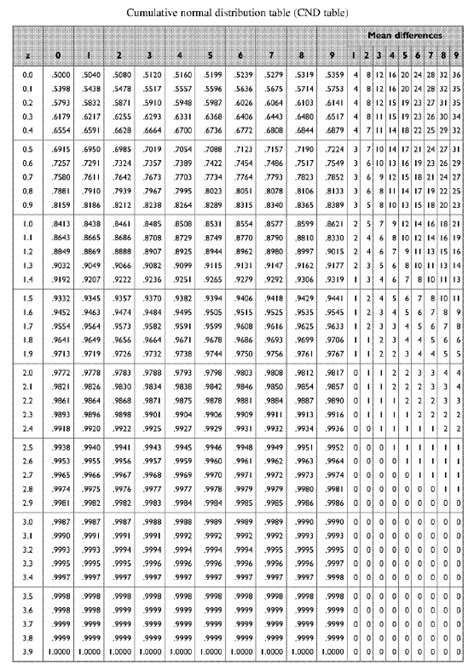printable z distribution table printable z score table search results calendar 2015