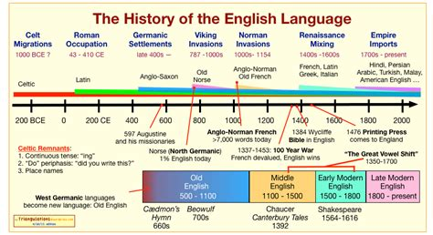 history flowchart the history of the language triangulations