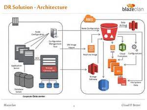 backup amp disaster recovery on aws an overview of our