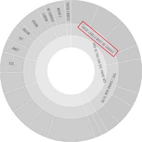 circular layout d3 js javascript curved labels on circular diagram d3 js