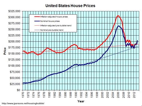 line graph of average home prices in the u s since 1970