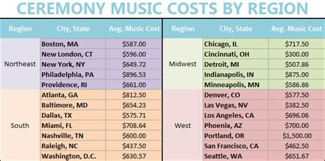 Wedding Ceremony Musicians Cost by Wedding Ceremony Costs Chart