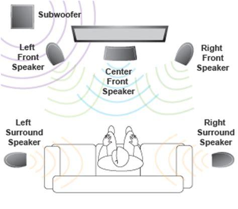 layout home theater 5 1 5 1 surround sound vs 7 1 surround sound