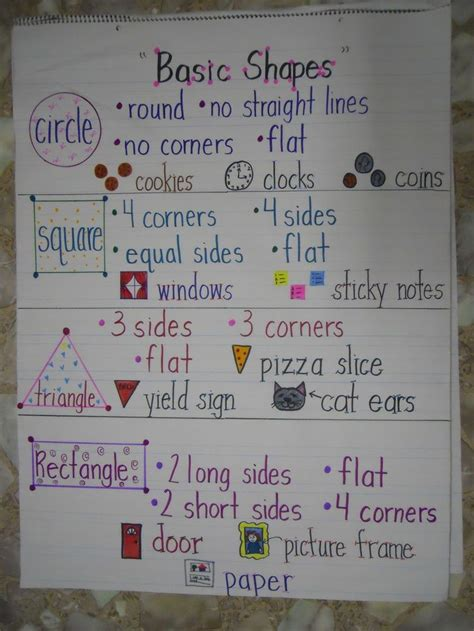 kindergarten pattern anchor chart great anchor chart for teaching the 2d shapes lots of