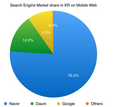 Search Engines Australia Search Engine Market In Apac September 2015 Chandler Nguyen