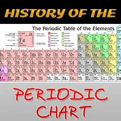 History Of Periodic Table by The Periodic Chart History Did You Science